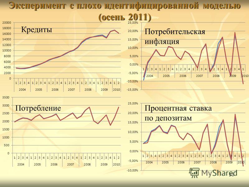 30 Потребительская инфляция ПотреблениеПроцентная ставка по депозитам Эксперимент с плохо идентифицированной моделью (осень 2011)