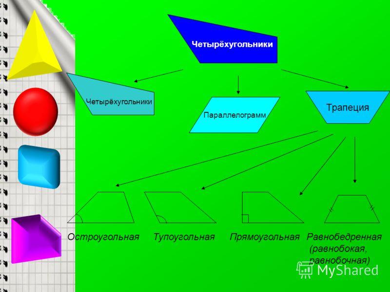 Четырёхугольники Параллелограмм Трапеция ОстроугольнаяТупоугольнаяПрямоугольнаяРавнобедренная (равнобокая, равнобочная)