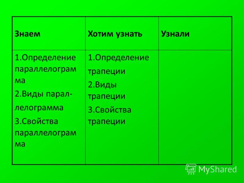 ЗнаемХотим узнатьУзнали 1.Определение параллелограм ма 2.Виды парал- лелограмма 3.Свойства параллелограм ма 1.Определение трапеции 2.Виды трапеции 3.Свойства трапеции