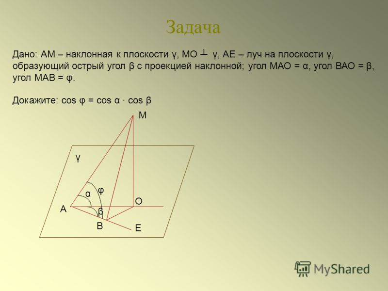 Задача Дано: АМ – наклонная к плоскости γ, МО γ, АЕ – луч на плоскости γ, образующий острый угол β с проекцией наклонной; угол МАО = α, угол ВАО = β, угол МАВ = φ. Докажите: cos φ = cos α cos β β α Е В О А М φ γ