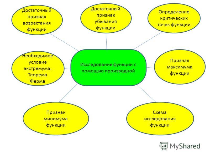 Исследование функции с помощью производной Достаточный признак возрастания функции Достаточный признак убывания функции Определение критических точек функции Признак минимума функции Схема исследования функции Признак максимума функции Необходимое ус