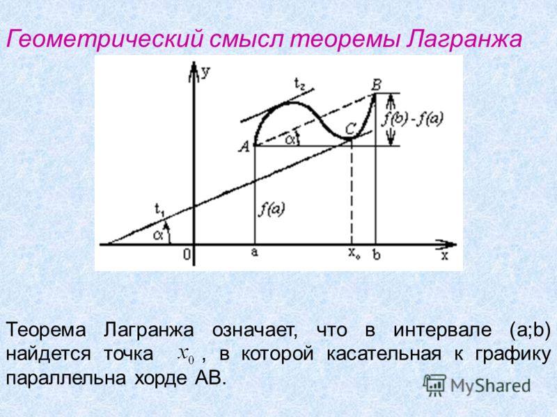 Геометрический смысл теоремы Лагранжа Теорема Лагранжа означает, что в интервале (a;b) найдется точка, в которой касательная к графику параллельна хорде АВ.