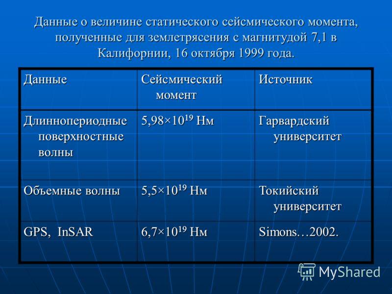 Данные о величине статического сейсмического момента, полученные для землетрясения с магнитудой 7,1 в Калифорнии, 16 октября 1999 года. Данные Сейсмический момент Источник Длиннопериодные поверхностные волны 5,98×10 19 Нм Гарвардский университет Объе