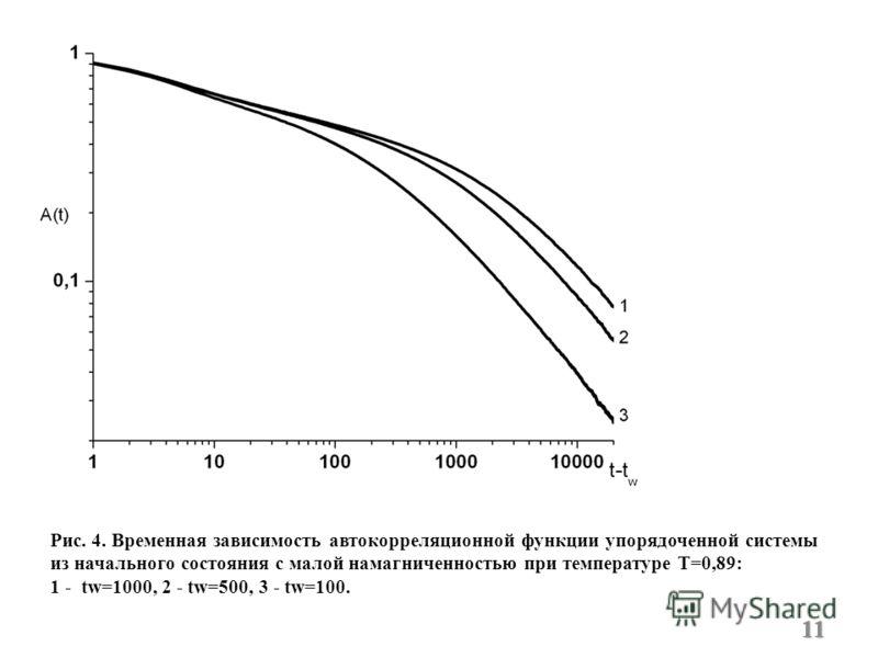 Рис. 4. Временная зависимость автокорреляционной функции упорядоченной системы из начального состояния с малой намагниченностью при температуре T=0,89: 1 - tw=1000, 2 - tw=500, 3 - tw=100. 11
