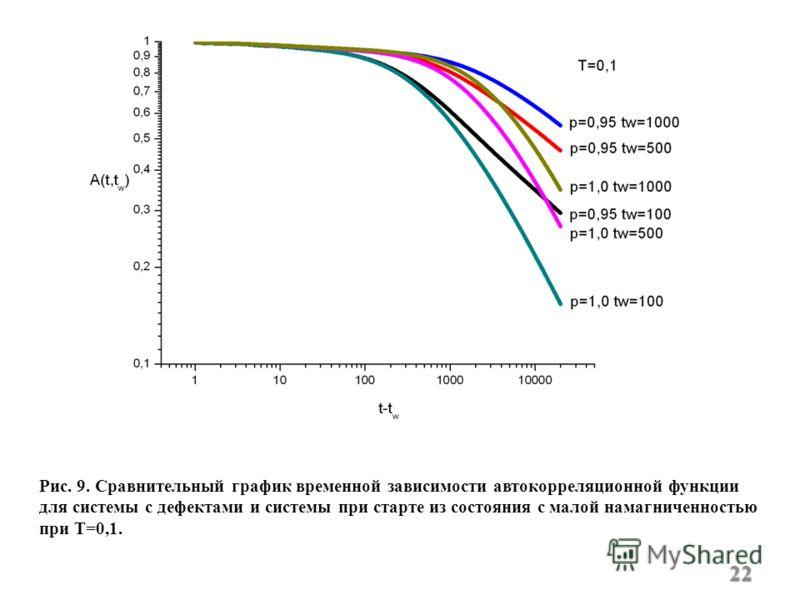 Рис. 9. Сравнительный график временной зависимости автокорреляционной функции для системы с дефектами и системы при старте из состояния с малой намагниченностью при Т=0,1. 22