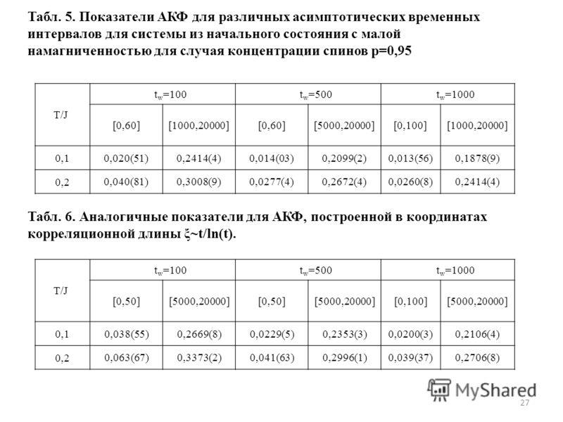 Табл. 5. Показатели АКФ для различных асимптотических временных интервалов для системы из начального состояния с малой намагниченностью для случая концентрации спинов p=0,95 T/J t w =100t w =500t w =1000 [0,60][1000,20000][0,60][5000,20000][0,100][10
