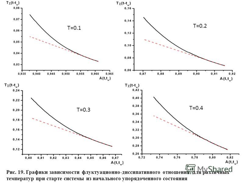 T=0.1 T=0.2 T=0.3 T=0.4 Рис. 19. Графики зависимости флуктуационно-диссипативного отношения для различных температур при старте системы из начального упорядоченного состояния