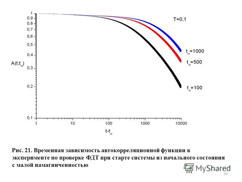 Рис. 21. Временная зависимость автокорреляционной функции в эксперименте по проверке ФДТ при старте системы из начального состояния с малой намагниченностью 36