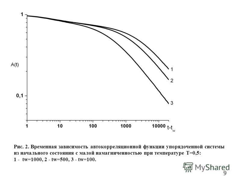 Рис. 2. Временная зависимость автокорреляционной функции упорядоченной системы из начального состояния с малой намагниченностью при температуре T=0,5: 1 - tw=1000, 2 - tw=500, 3 - tw=100. 9