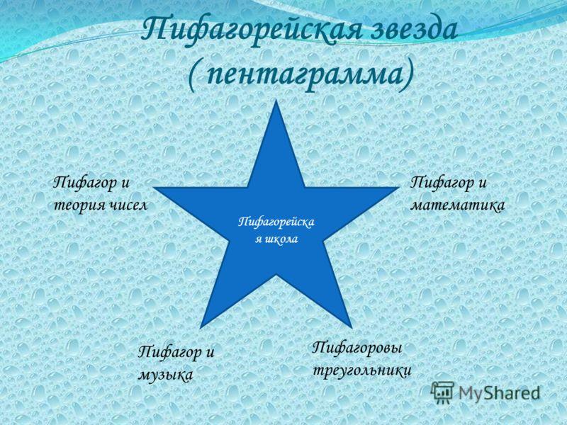 Пифагорейская звезда ( пентаграмма) Пифагорейска я школа Пифагор и теория чисел Пифагор и музыка Пифагоровы треугольники Пифагор и математика