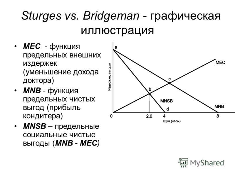 Sturges vs. Bridgeman - графическая иллюстрация МЕС - функция предельных внешних издержек (уменьшение дохода доктора) MNB - функция предельных чистых выгод (прибыль кондитера) MNSB – предельные социальные чистые выгоды (MNB - MEC)