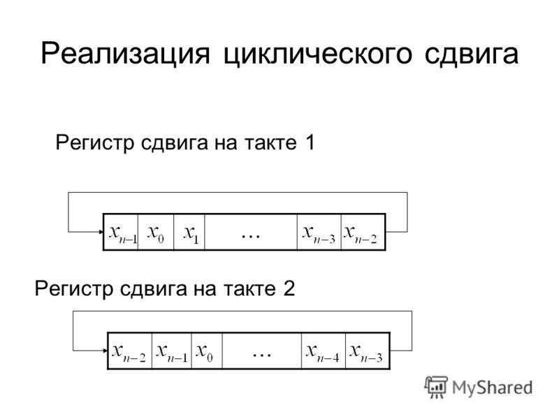 Реализация циклического сдвига Регистр сдвига на такте 1 Регистр сдвига на такте 2 … …