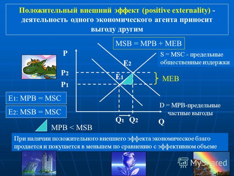 Отрицательный внешний эффект (negative externality) - деятельность одного экономического агента обуславливает издержки других Q P D = MPB-предельные общественные выгоды S = MPC - предельные частные издержки E1E1 Q1Q1 P1P1 E 1 : MPC = MSB E2E2 Q2Q2 P2