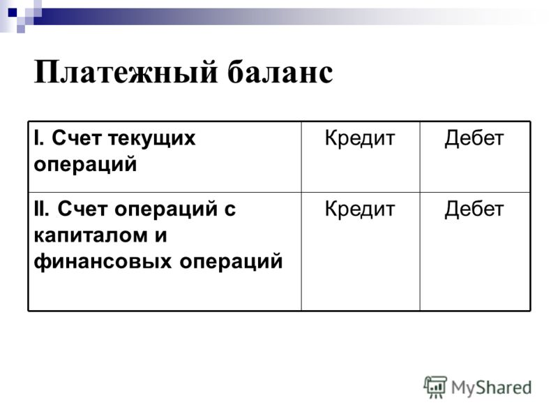 Платежный баланс ДебетКредитII. Счет операций с капиталом и финансовых операций ДебетКредитI. Счет текущих операций