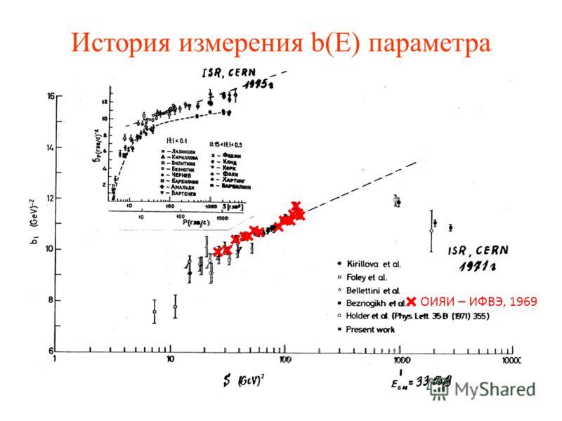 История измерения b(E) параметра × × × × × × × × × × × × ОИЯИ – ИФВЭ, 1969 × × × ×