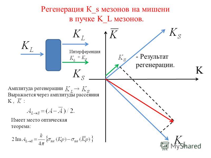 Регенерация К_s мезонов на мишени в пучке K_L мезонов. K - Результат регенерации. Амплитуда регенерации Выражается через амплитуды рассеяния K, : Имеет место оптическая теорема: Интерференция +