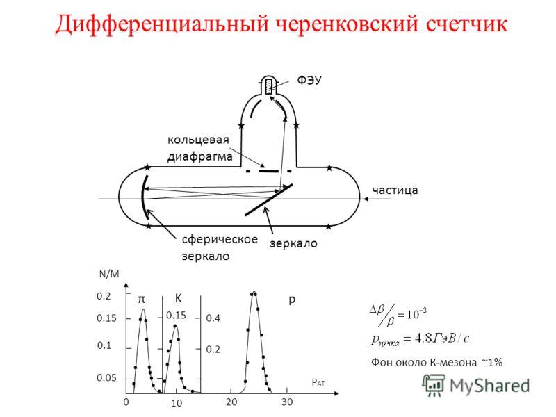 Дифференциальный черенковский счетчик частица зеркало сферическое зеркало кольцевая диафрагма ФЭУ N/M 10 20 30 0 0.05 0.1 0.15 0.2 P АТ π K p.......... 0.15........... 0.4 0.2............ Фон около К-мезона ~1%