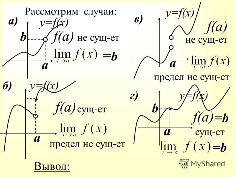 Рассмотрим случаи: а) в) г) б) а b y=f(x) f(a) не сущ-ет =b=b а y=f(x) f(a) сущ-ет предел не сущ-ет y=f(x) а f(a) не сущ-ет предел не сущ-ет y=f(x) f(a) а b сущ-ет =b=b Вывод: =b=b