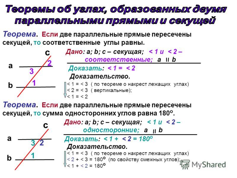 Теорема. Если две параллельные прямые пересечены секущей, то соответственные углы равны. c b a 1 2 Дано: a; b; с – секущая; < 1 и < 2 – соответственные; a b Доказать: < 1 = < 2 3 Доказательство. < 1 = < 3 ( по теореме о накрест лежащих углах) < 2 = <