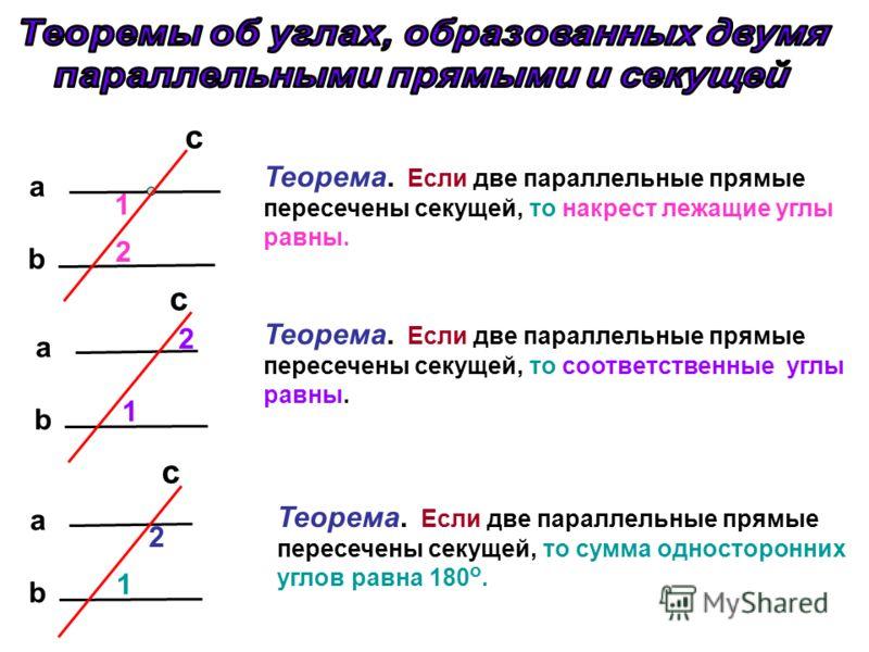 c b a 1 2 Теорема. Если две параллельные прямые пересечены секущей, то накрест лежащие углы равны. c b a 1 2 b a 1 2 c Теорема. Если две параллельные прямые пересечены секущей, то сумма односторонних углов равна 180 о. Теорема. Если две параллельные