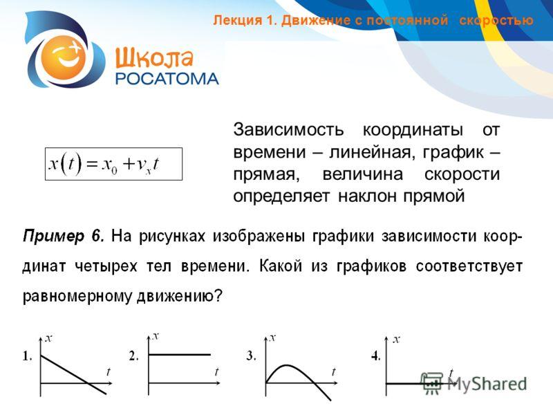Зависимость координаты от времени – линейная, график – прямая, величина скорости определяет наклон прямой Лекция 1. Движение с постоянной скоростью