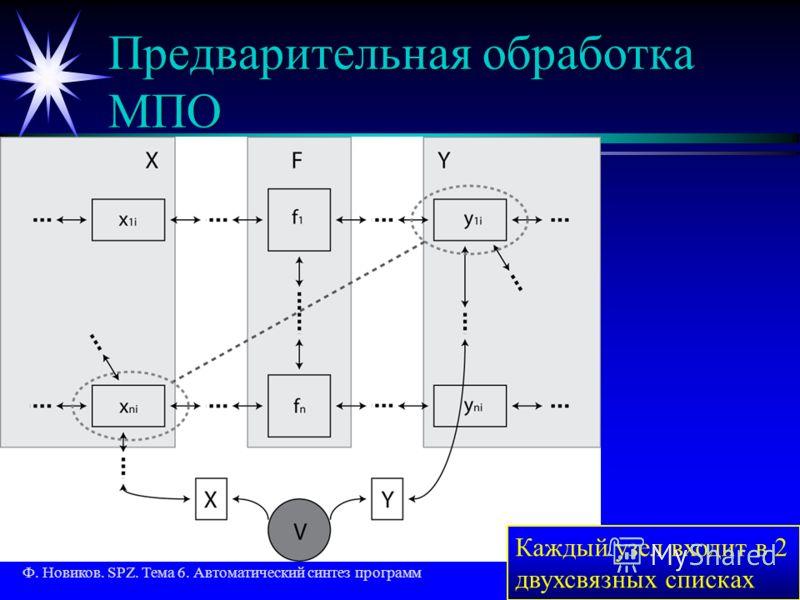 Ф. Новиков. SPZ. Тема 6. Автоматический синтез программ25 из 34 Предварительная обработка МПО Каждый узел входит в 2 двухсвязных списках