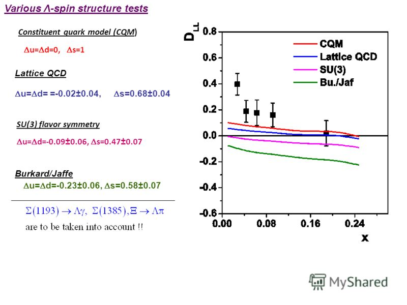 Constituent quark model (CQM) u= d=0, s=1 Lattice QCD u= d= =-0.02±0.04, s=0.68±0.04 SU(3) flavor symmetry u= d=-0.09±0.06, s=0.47±0.07 Burkard/Jaffe u= d=-0.23±0.06, s=0.58±0.07 Various Λ-spin structure tests