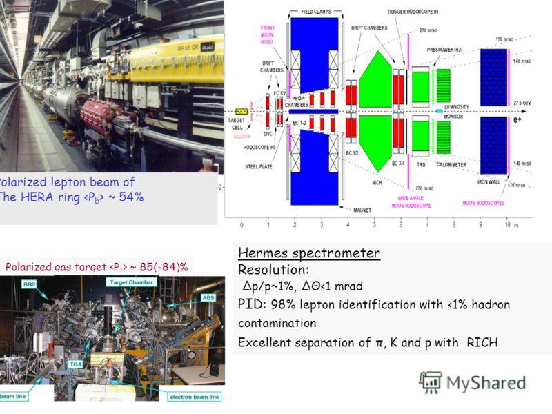 Hermes spectrometer Resolution: Δp/p~1%, ΔΘ