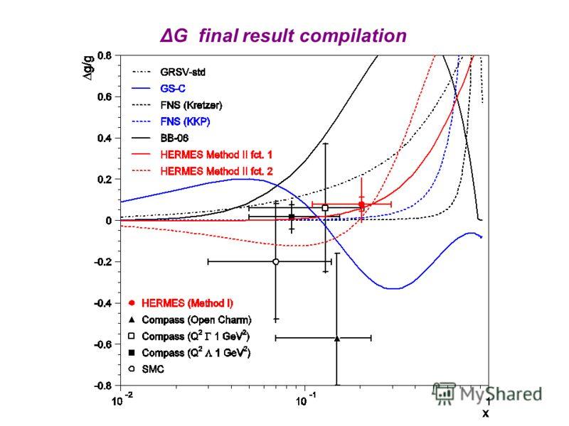 ΔG final result compilation