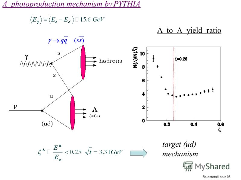 Λ photoproduction mechanism by PYTHIA Belostotski spin 08 Λ to yield ratio target (ud) mechanism