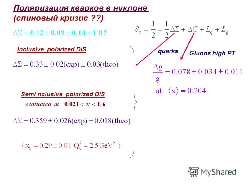 Поляризация кварков в нуклоне (спиновый кризис ??) quarks Inclusive polarized DIS Gluons high PT Semi nclusive polarized DIS
