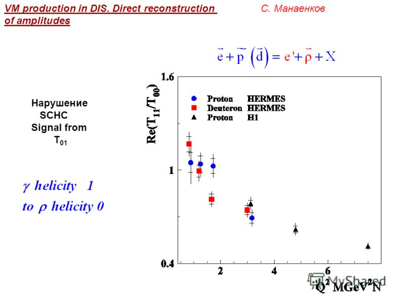 VM production in DIS. Direct reconstruction of amplitudes С. Манаенков Нарушение SCHC Signal from T 01