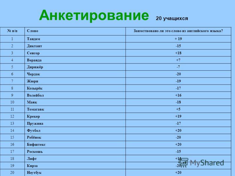 Анкетирование 20 учащихся п/пСловоЗаимствовано ли это слово из английского языка? 1Тандем+ 19 2Диктант-15 3Сенсор+18 4Веранда+7 5Дирижёр-7 6Чердак-20 7Жюри-19 8Козырёк-17 9Волейбол+16 10Маяк-18 11Томагавк+5 12Крекер+19 13Пружина-17 14Футбол+20 15Ребё