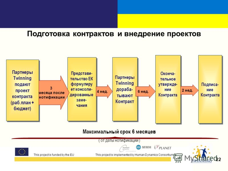 This project is funded by the EUThis project is implemented by Human Dynamics Consortium 22 Подготовка контрактов и внедрение проектов This project is funded by the EU This project is implemented by Human Dynamics Consortium Maксимальный срок 6 месяц