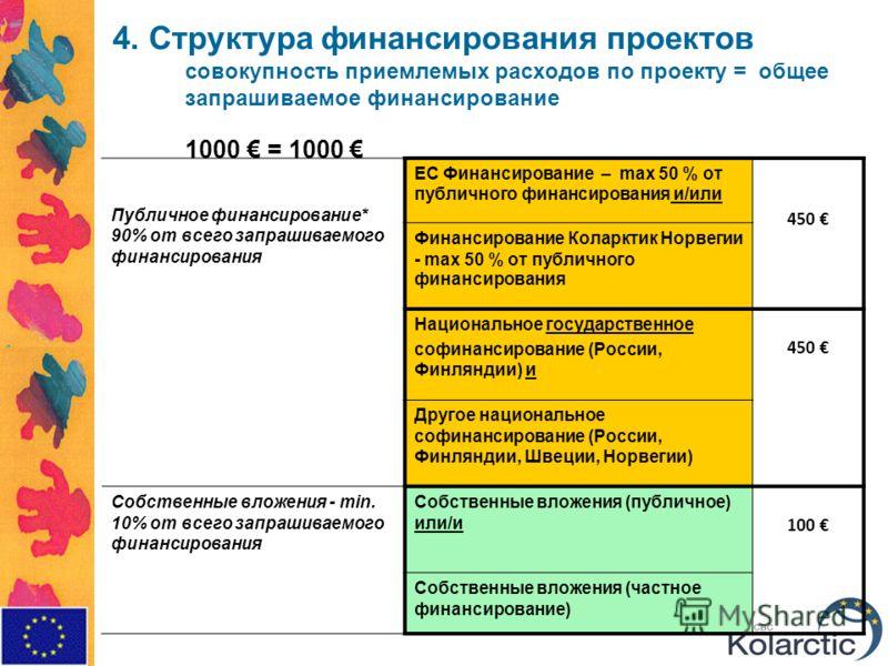4. Структура финансирования проектов совокупность приемлемых расходов по проекту = общее запрашиваемое финансирование 1000 = 1000 Публичное финансирование* 90% от всего запрашиваемого финансирования ЕС Финансирование – max 50 % от публичного финансир
