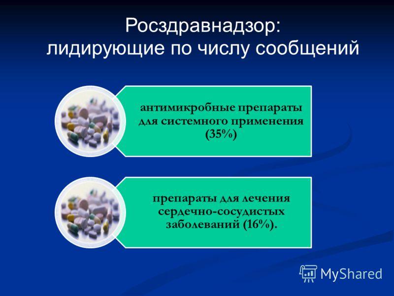 антимикробные препараты для системного применения (35%) препараты для лечения сердечно-сосудистых заболеваний (16%). Росздравнадзор: лидирующие по числу сообщений