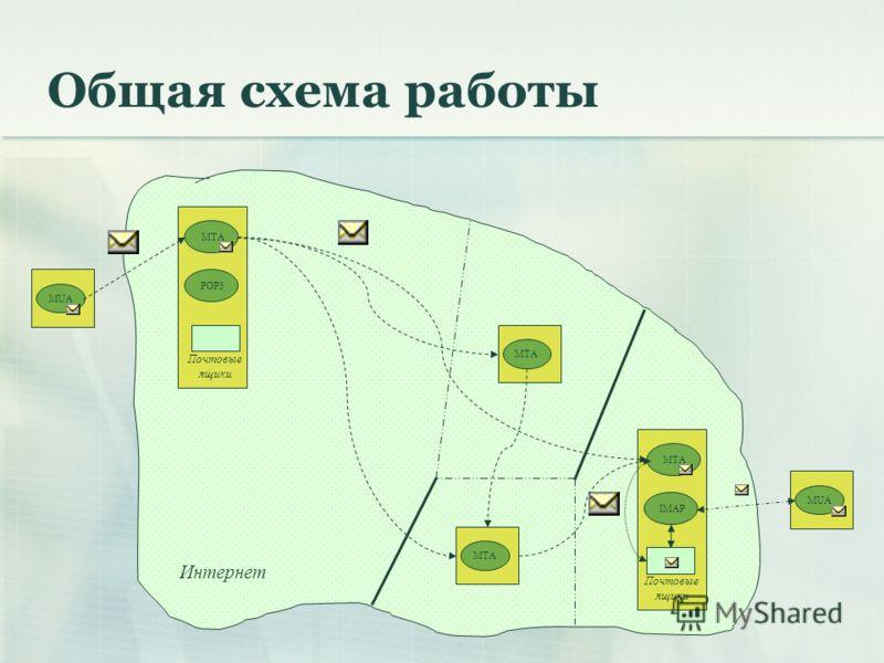 Общая схема работы MUA POP3 MTA IMAP MTA MUAMTA Интернет Почтовые ящики MTA