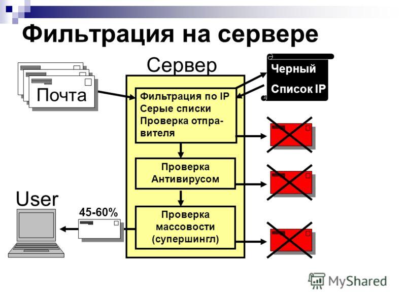 Фильтрация на сервере Почта Черный Список IP Фильтрация по IP Серые списки Проверка отпра- вителя Проверка Антивирусом Проверка массовости (супершингл) Сервер User 45-60%