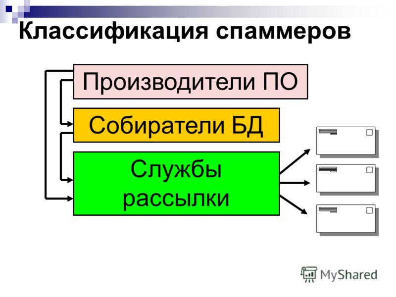 Классификация спаммеров Производители ПО Службы рассылки Собиратели БД