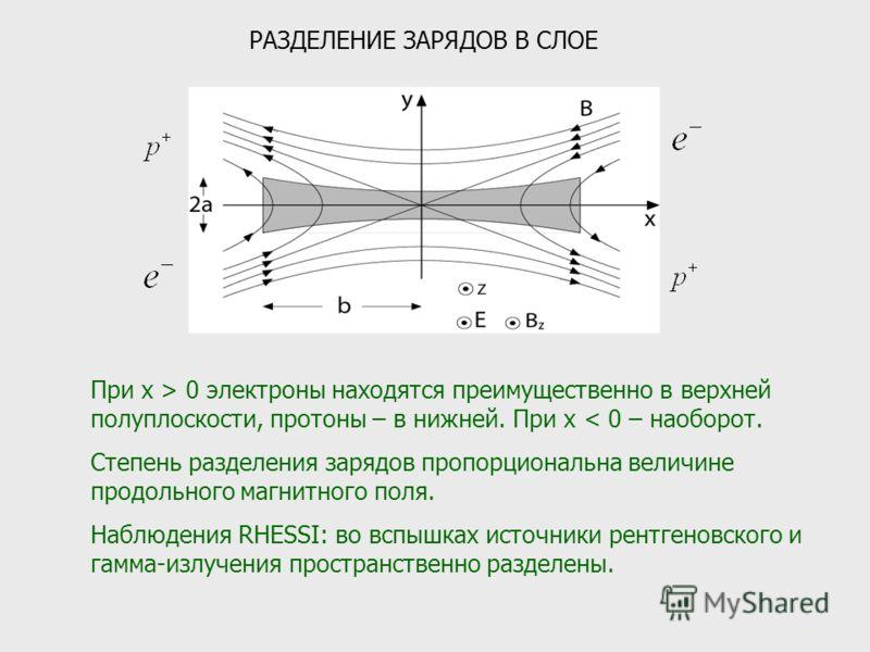 РАЗДЕЛЕНИЕ ЗАРЯДОВ В СЛОЕ При x > 0 электроны находятся преимущественно в верхней полуплоскости, протоны – в нижней. При x < 0 – наоборот. Степень разделения зарядов пропорциональна величине продольного магнитного поля. Наблюдения RHESSI: во вспышках