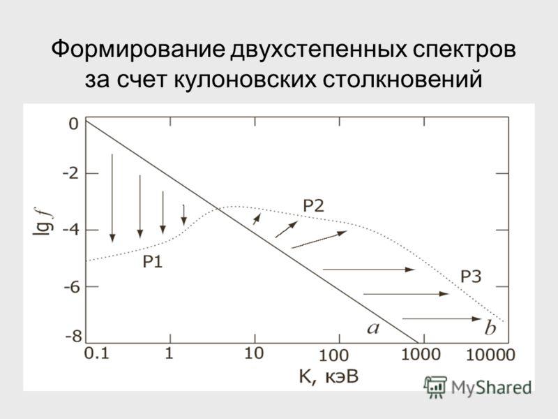 Формирование двухстепенных спектров за счет кулоновских столкновений