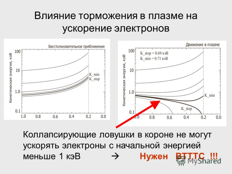 Влияние торможения в плазме на ускорение электронов Коллапсирующие ловушки в короне не могут ускорять электроны с начальной энергией меньше 1 кэВ Нужен ВТТТС !!!