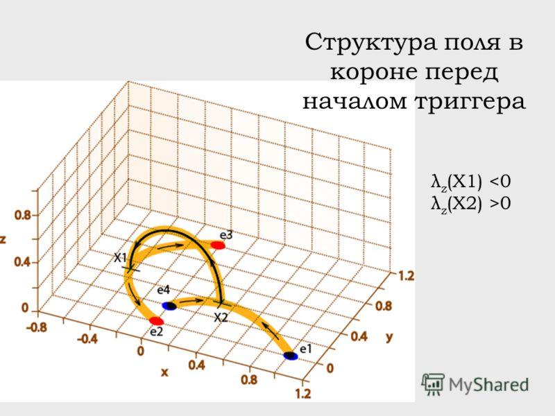 Структура поля в короне перед началом триггера λ z (X1) 0