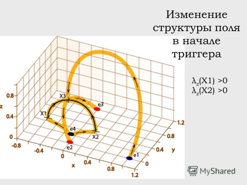 Изменение структуры поля в начале триггера λ z (X1) >0 λ z (X2) >0