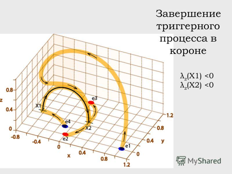 Завершение триггерного процесса в короне λ z (X1)