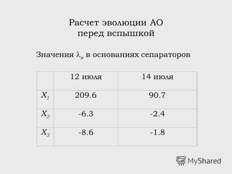 Расчет эволюции АО перед вспышкой 12 июля14 июля X1X1 209.690.7 X2X2 -6.3-2.4 X3X3 -8.6-1.8 Значения z в основаниях сепараторов