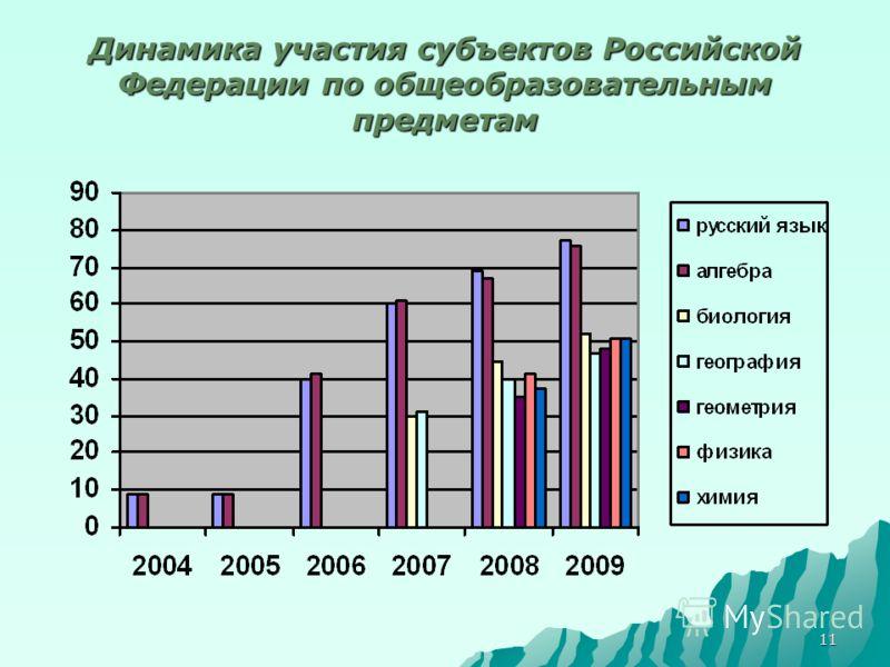 11 Динамика участия субъектов Российской Федерации по общеобразовательным предметам