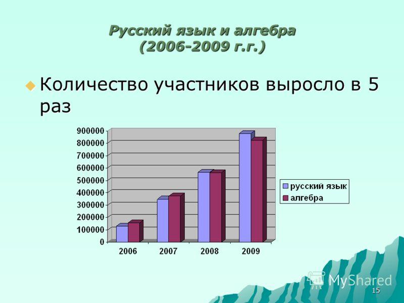 15 Русский язык и алгебра (2006-2009 г.г.) Количество участников выросло в 5 раз Количество участников выросло в 5 раз