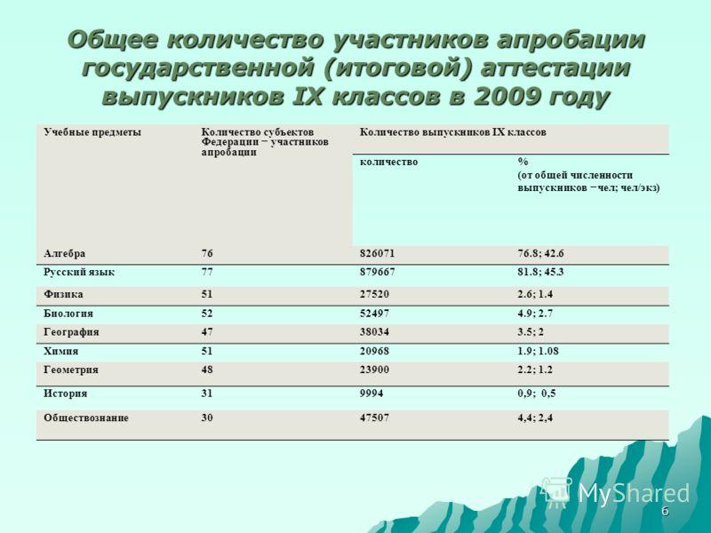 6 Общее количество участников апробации государственной (итоговой) аттестации выпускников IX классов в 2009 году Учебные предметы Количество субъектов Федерации – участников апробации Количество выпускников IX классов количество % (от общей численнос