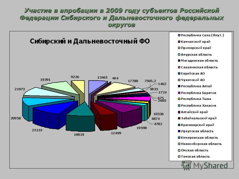 Участие в апробации в 2009 году субъектов Российской Федерации Сибирского и Дальневосточного федеральных округов
